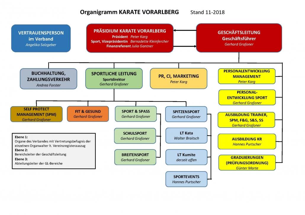 Organigramm KARATE VORARLBERG Stand November 2018